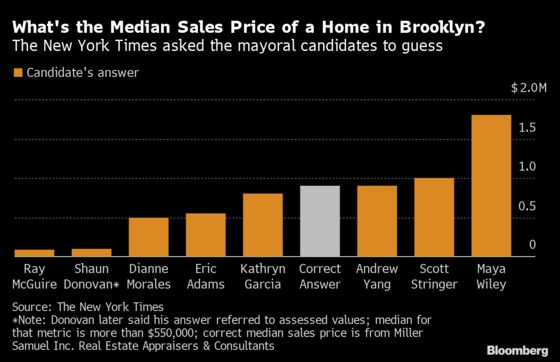 NYC Mayoral Candidates Whiff on Brooklyn Home Question