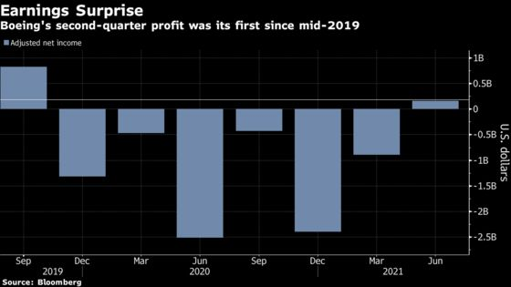 Boeing Jumps on First Profit Since 2019 as Covid Woes Ease