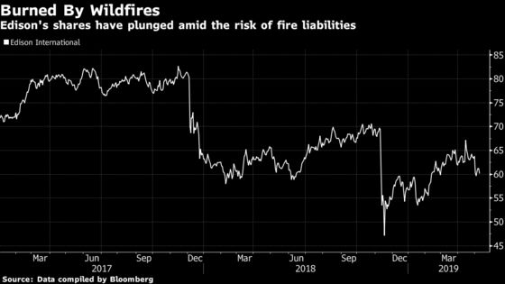 A $10 Billion Fund for California Fire Costs May Dry Up by 2030