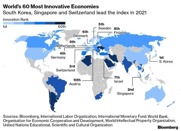 relates to South Korea Leads World in Innovation; U.S. Drops Out of Top 10