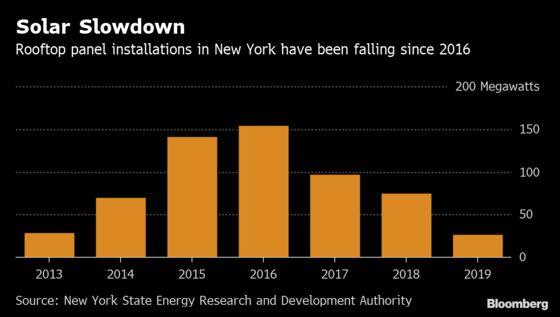 New York Braces for Solar Fight as Regulators Mull Monthly Fees