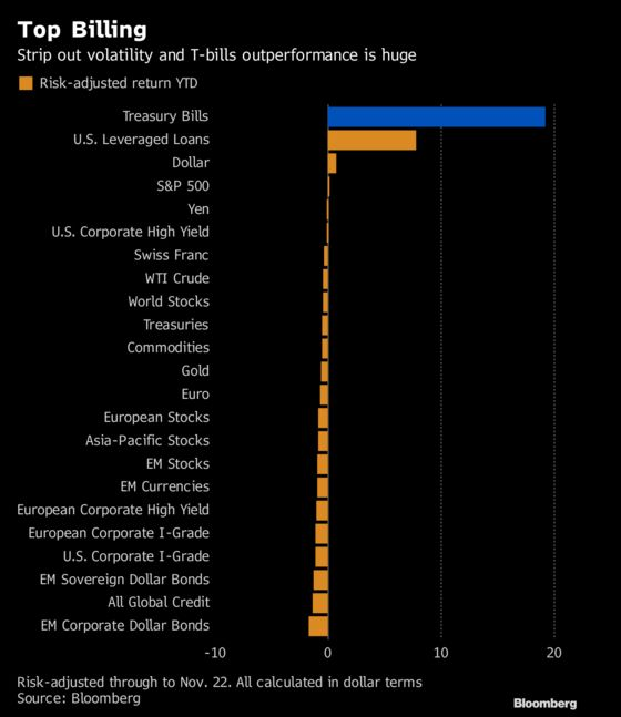 A Brutal Global Market in 2018 Has Just One Champion
