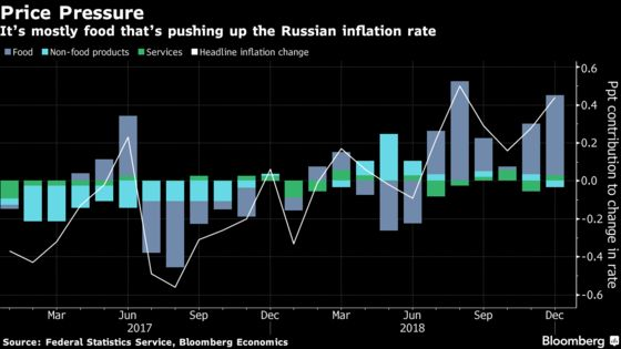 6% Inflation? Russia's Central Bank Could Be So Lucky