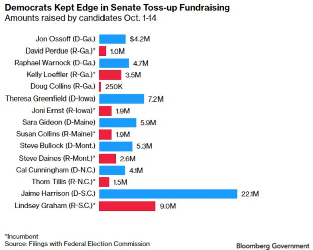 bar chart of amounts raised by candidates october 1-14