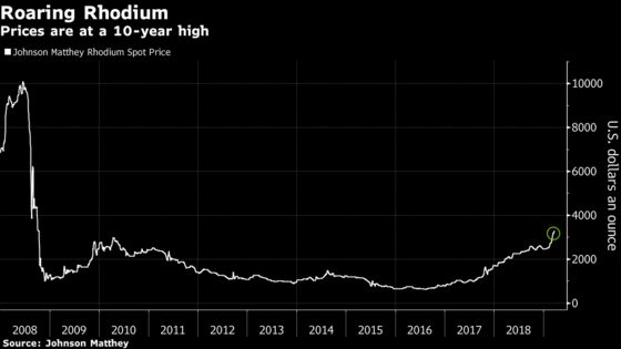 Palladium's Hot Rally May Be Coming to an End