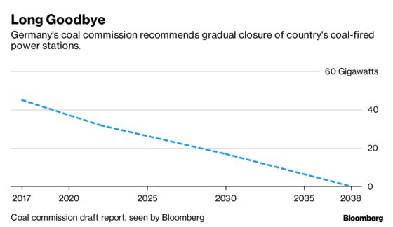 Germany's Debate Over When to Quit Coal Is Just Getting Started