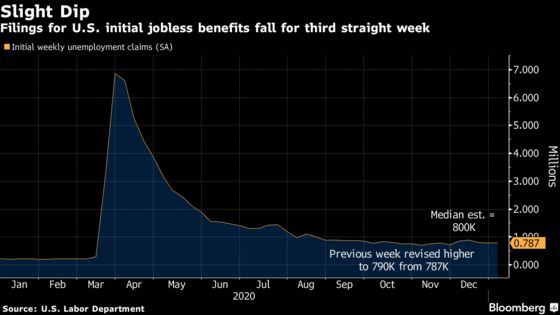 U.S. Initial Jobless Claims Remain Elevated Heading Into 2021