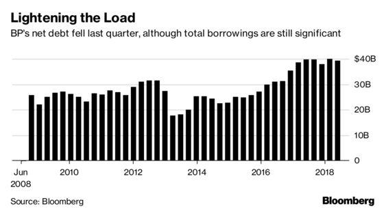 BP Confidently Pursues Growth as Profit Jumps, Debt Falls