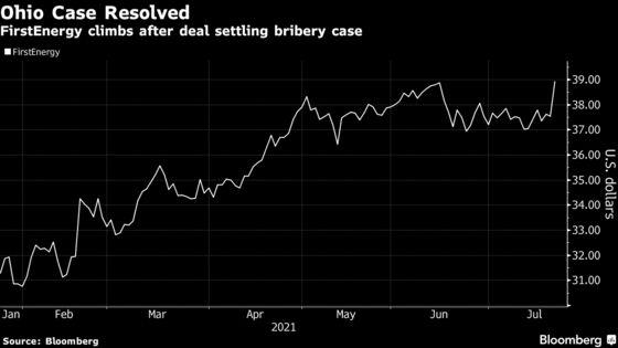 FirstEnergy Rises on $230 Million Settlement in Bribery Case