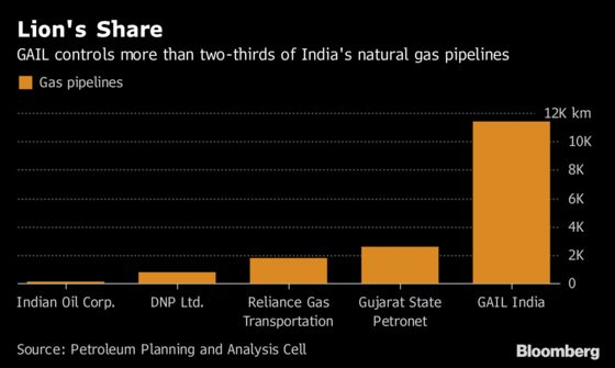 India's Biggest Gas Utility Is Opening Up Its Pipeline Network