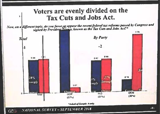 Internal GOP Poll: 'We've Lost the Messaging Battle' on Tax Cuts