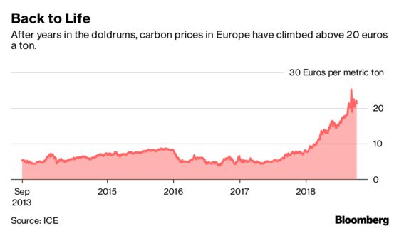 How High Does Carbon Need to Be? Somewhere From $20-$27,000