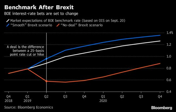 Deal or No-Deal, BOE Interest-Rate Bets Are Set to Change