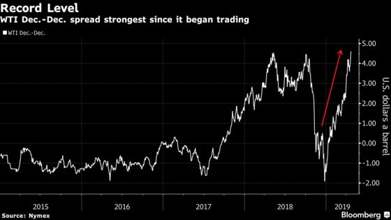 The Oil Market Gets Bullish as Trump Doubles Down on Iran Sanctions