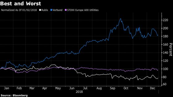 Green Power Becomes Gold Dust for Europe's Utility Investors