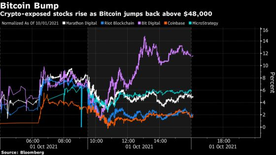 Marathon, Bit Digital Rise as Bitcoin Jumps Past $48,000