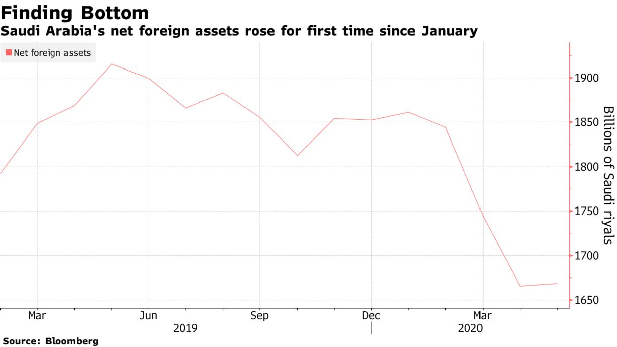 Saudi Arabia's net foreign assets rose for first time since January