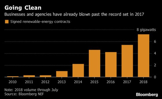 Corporate Giants Are Buying so Much Clean Power This Year They Already Broke 2017's Record