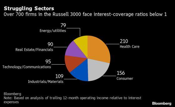 America's Zombie Companies Rack Up $2 Trillion of Debt