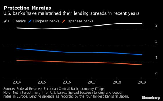 Specter of Negative Rates Is Putting Bankers on Edge
