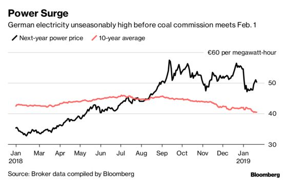 German Coal Exit to Trigger Price Swings in Energy Markets