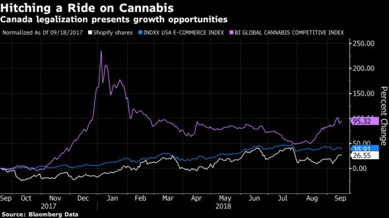 Marijuana May Take Shopify Stock to New Heights