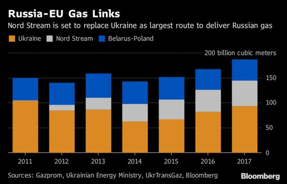 Denmark Wants a New Route for Nord Stream 2 Gas Pipeline