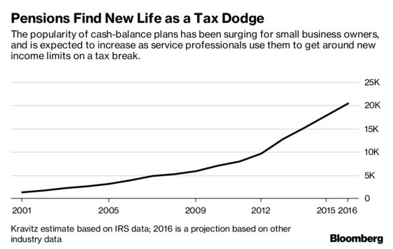 Rich Professionals Are Using Pension Plans as a Tax Dodge