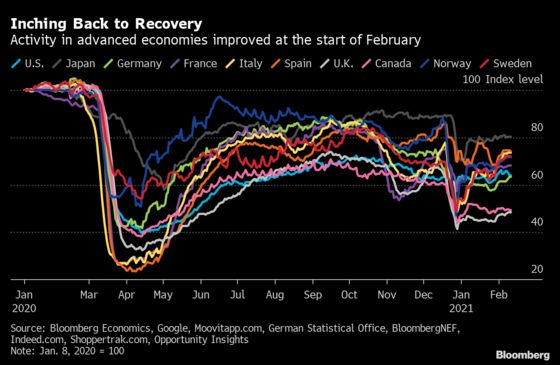 Activity Inching Back in European Economies, Steady in the U.S.