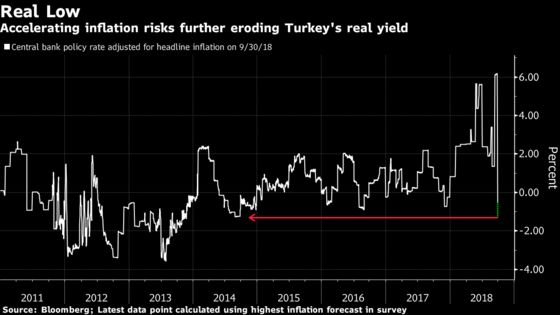 Another Turkish Inflation Shocker Could Trip Up Lira Bulls