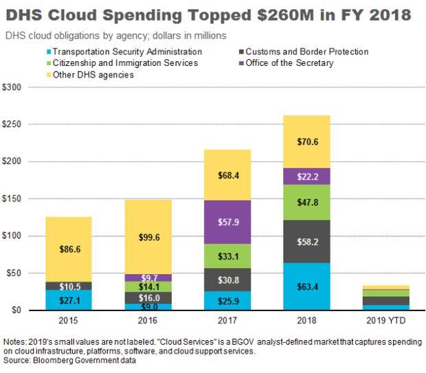 DHS Unveils Enterprise Multi-Vendor, Multi-Cloud Strategy