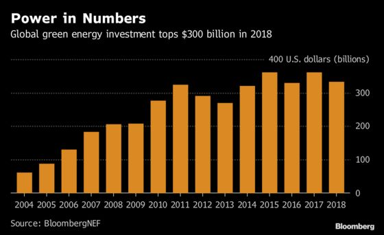 Global Clean Energy Funding Dips 8% as China Cools Solar Boom