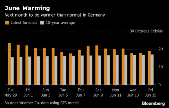 Balmy June to Boost Energy Use With Europeans Turning on Air-Con