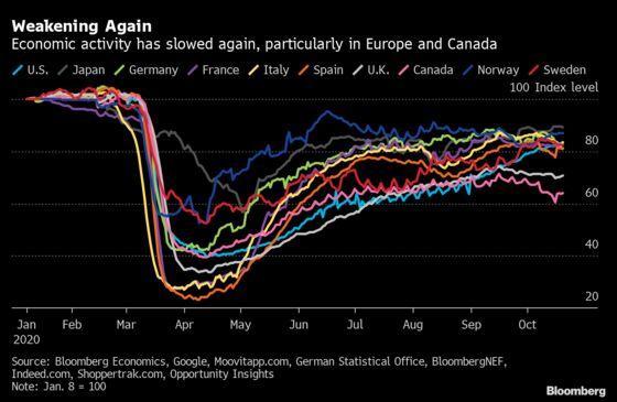 Alternative Data Show Europe Slowing, U.S. Gaining