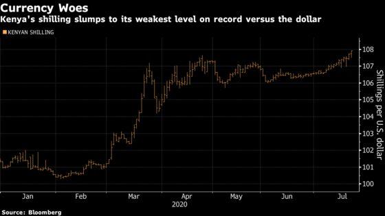 Kenyan Shilling Hits Record Low as Companies Seek Dollars