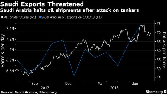 Oil Heads for a Fourth Weekly Drop on Trade War Fears