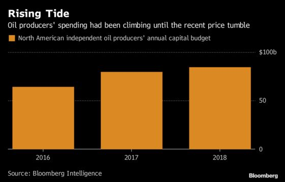Shale Patch Expected to Cut Budgets for First Time Since Last Crash