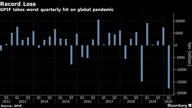 GPIF takes worst quarterly hit on global pandemic