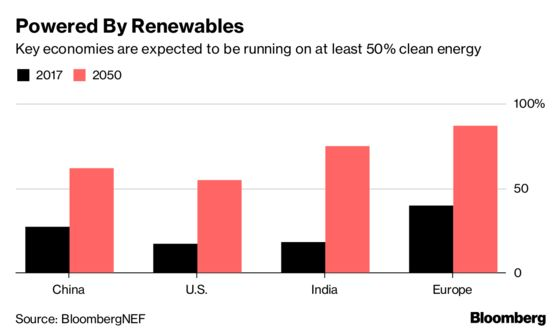 GE's Latest Offspring Thinks Gas-Engine Sales Will Benefit From Role as Backup for Renewables