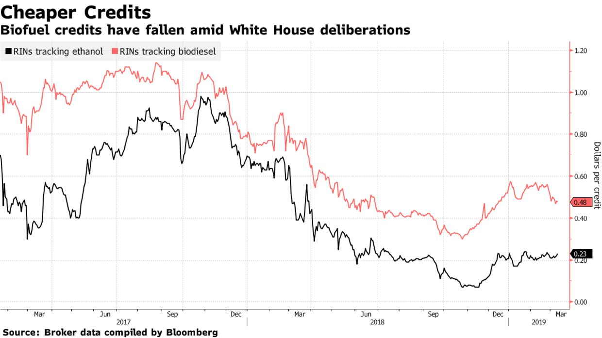 Biofuel credits have fallen amid White House deliberations