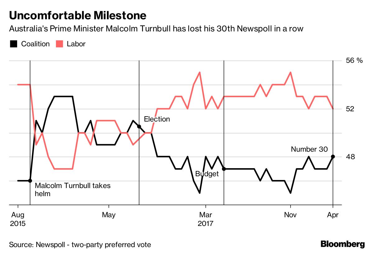 Malcolm Turnbull loses his 30th consecutive Newspoll