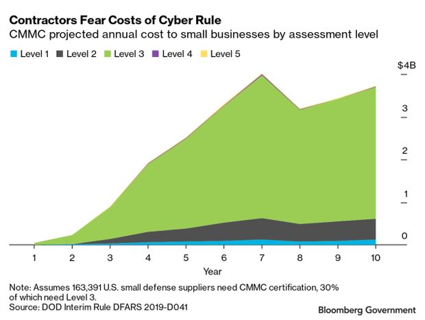 line chart of CMMC projected annual cost to small businesses by assessment level
