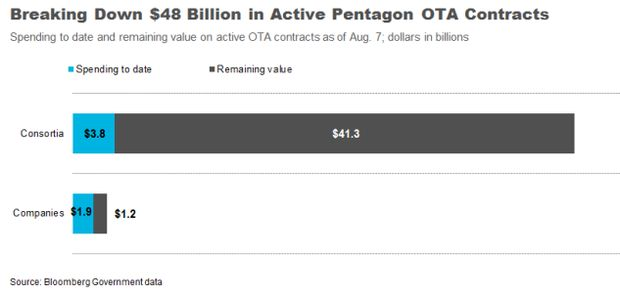 A Closer Look at the Pentagon's $2 Billion a Year OTA Pipeline