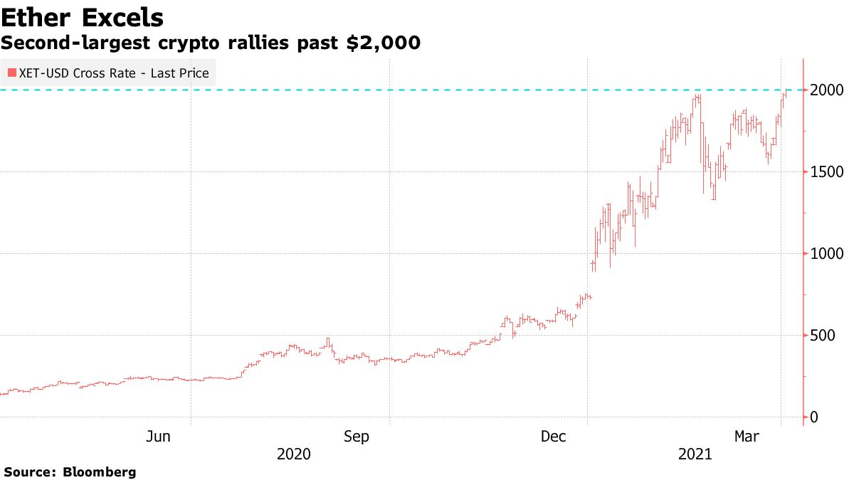 Second-largest crypto rallies past $2,000