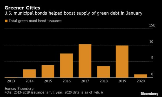 Muni Bond Deals Continue to Help Global Green Issuance