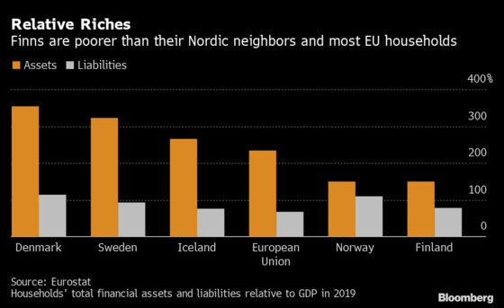 Richest 10% of Finns Hold Half the Country's Wealth