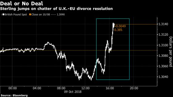 Pound Rallies After Diplomats Say Divorce Deal Could Be Settled Soon