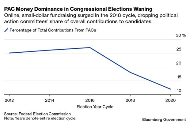 Line chart of Percentage of Total Contributions from PACs