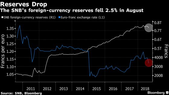 Global Tensions Are Shaking Analysts' View of Swiss Franc