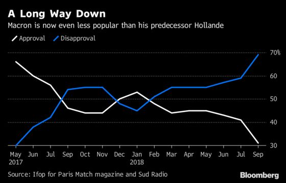 Macron Poll Dive Shows French Tiring of Him Faster Than Hollande